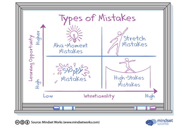 Mistakes Are Not All Created Equal