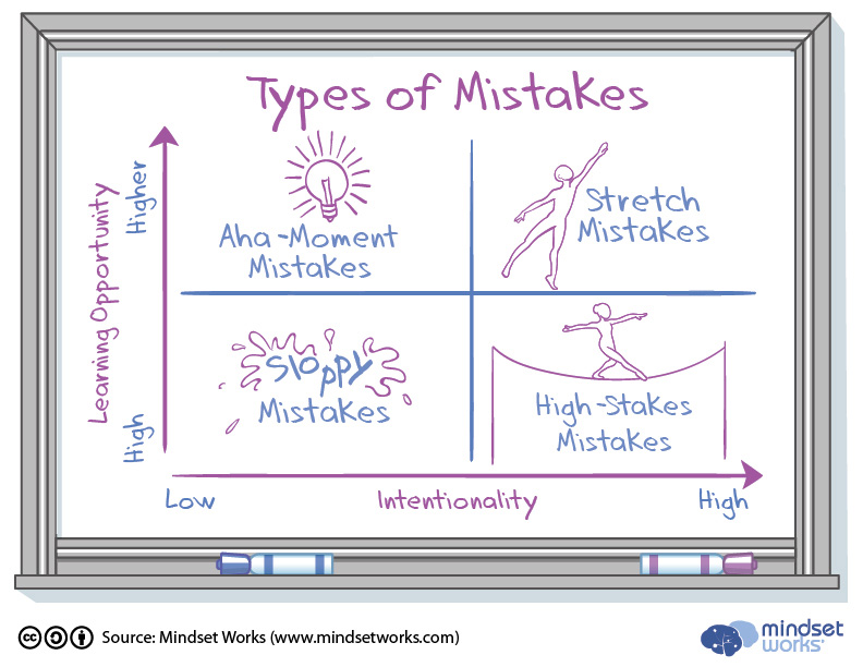 Types-of-Mistakes-Chart v4
