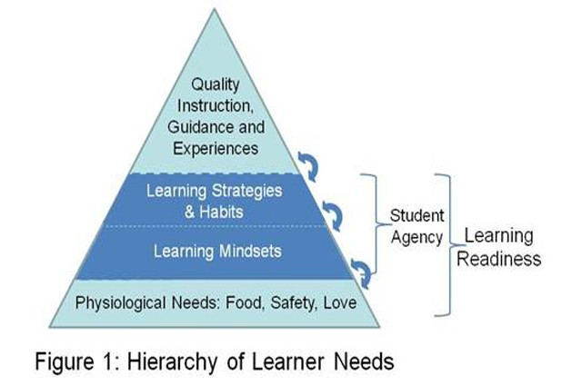 Mindsets and Student Agency for School and Life Success
