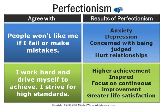 Is Perfectionism Growth-Minded?