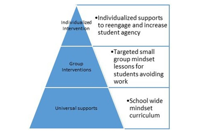 Utilizing PBIS to Build a Culture of Learners