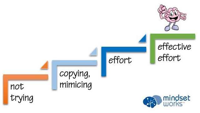 Getting Started: Growth Mindsets and Effective Effort  in Your Classroom